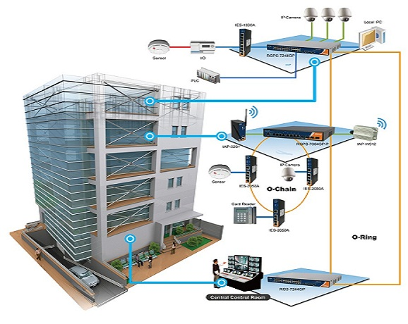 Building-management-system